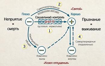 Основные способы адаптации в социальных отношениях